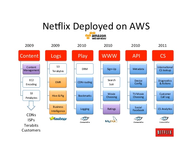 netflix-global-cloud-architecture-26-638