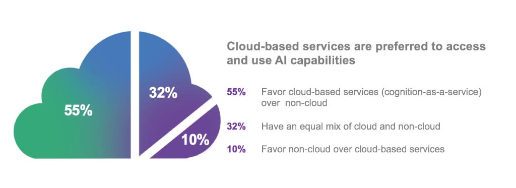 future-cloud-and-AI