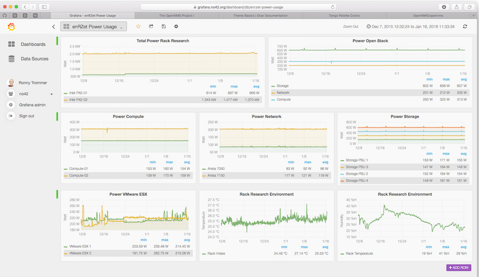 20 Incredible Server Monitoring Tool | Server Management Tips