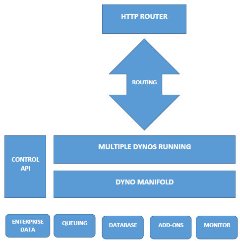 Heroku Platform -diagrammatic view