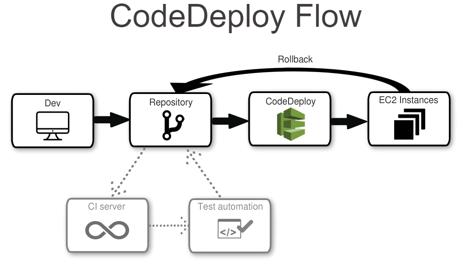 aws codedeploy lambda example