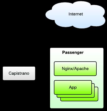 Passenger- application server-Capistrano-release automation tool