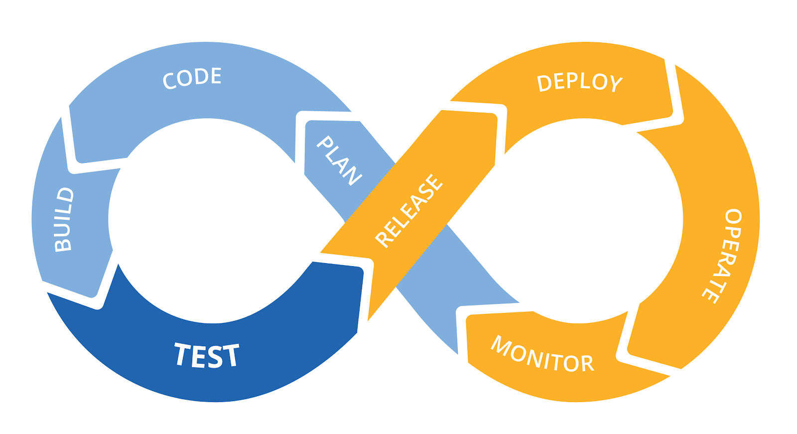 DevOps -software development cycle