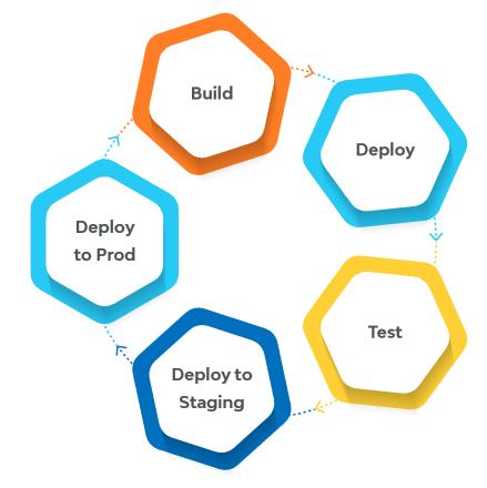 Continuous Integration- software development practice
