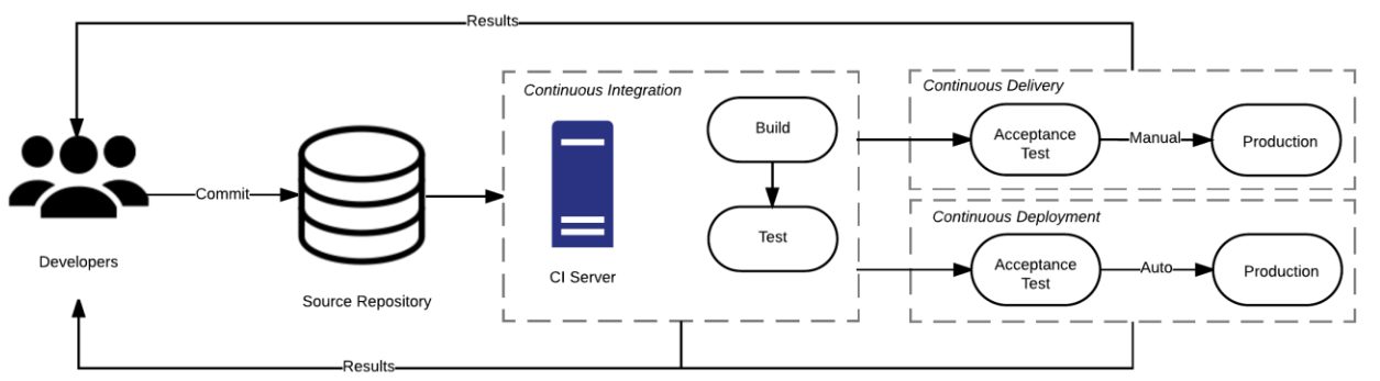 CDE -deployment automation