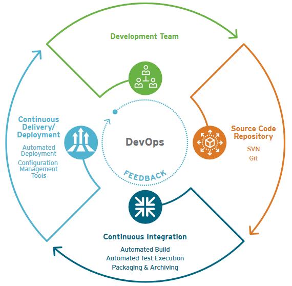 CI/CD -Web Service Validation