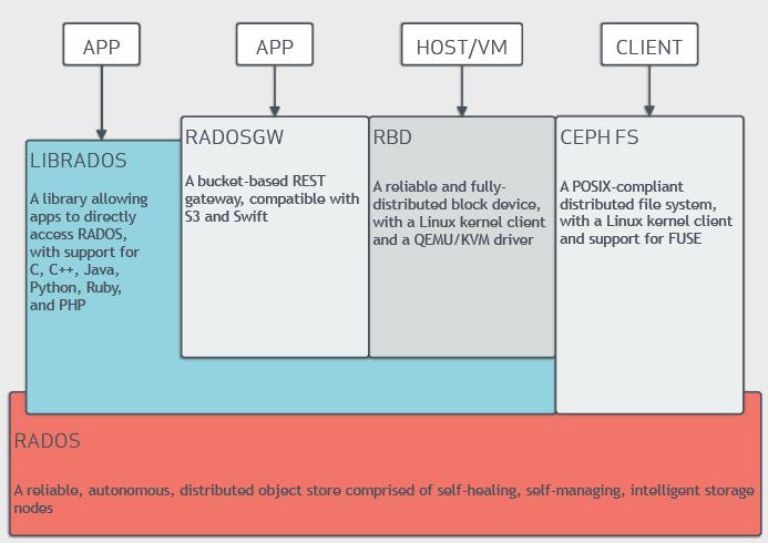 architecture diagram of Ceph